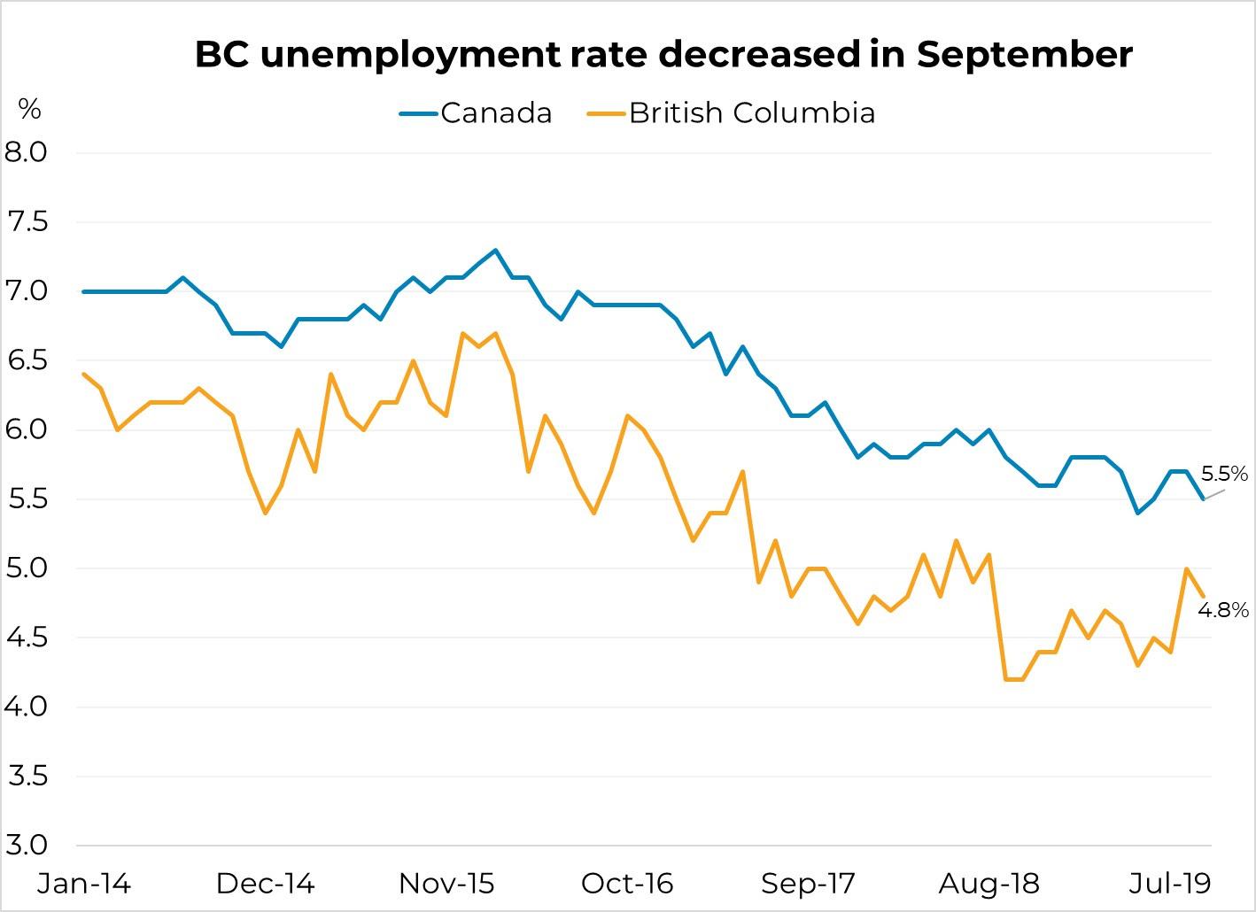 Employment decline in BC - Dan Jones