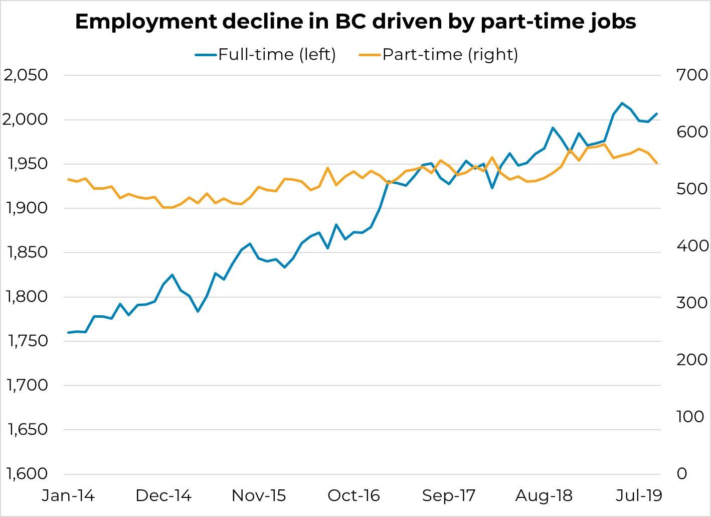 BC unemployment rate decrease - Dan Jones